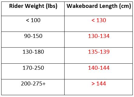 Now There Is A Range In The Length Of Wakeboard You Can Ride We Will Go Onto Why May Want Longer Board Or Shorter Below